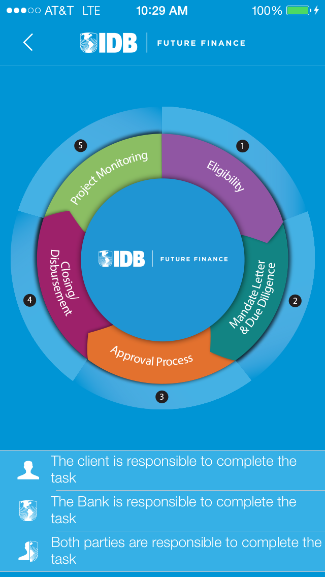 IDB Private Sector App Poster